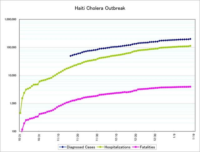 110127_haiti_cholera3