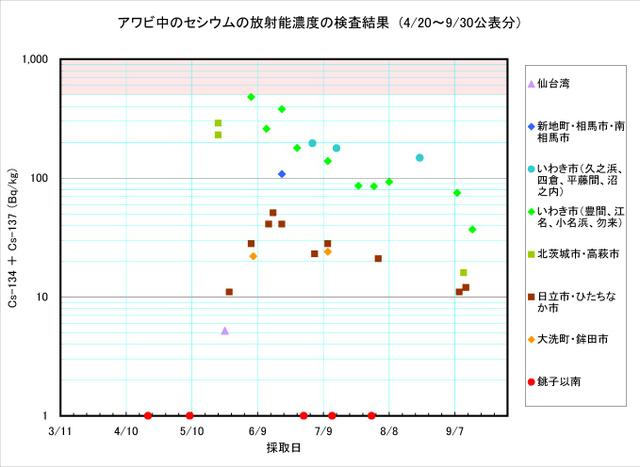 110930_awabi_graph