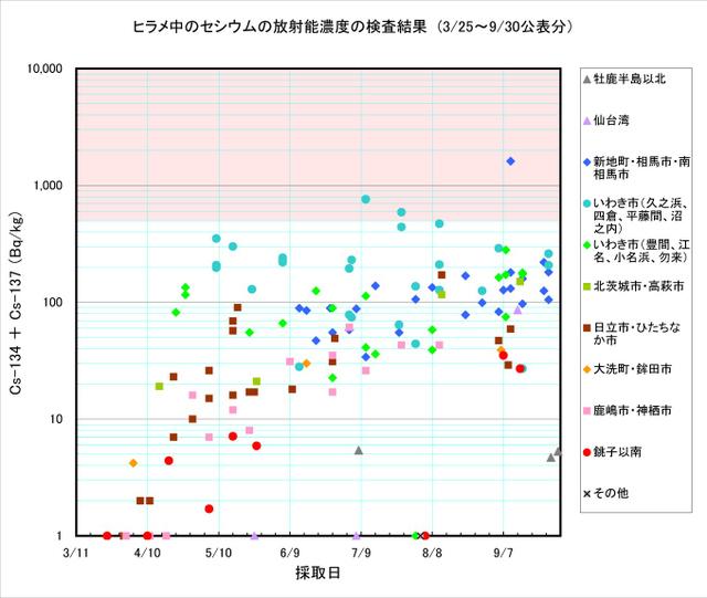 110930_hirame_graph