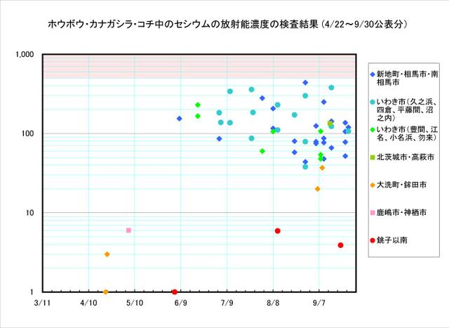 110930_houbou_graph