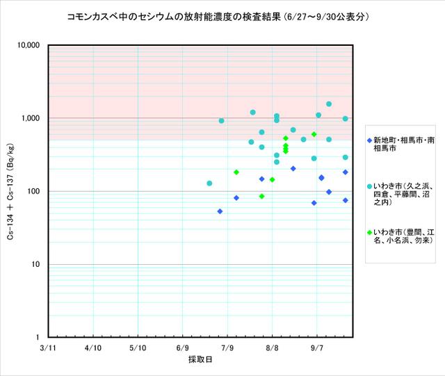 110930_kasube_graph