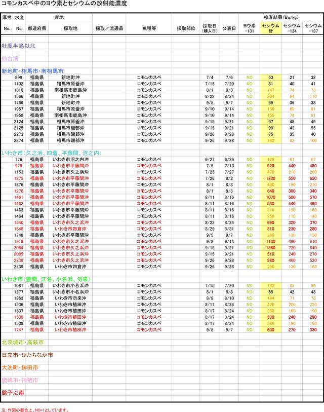110930_kasube_graph_2