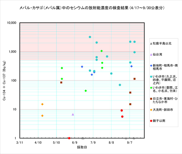 110930_mebaru_graph