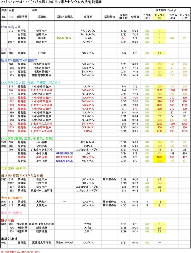 110930_mebaru_graph_2