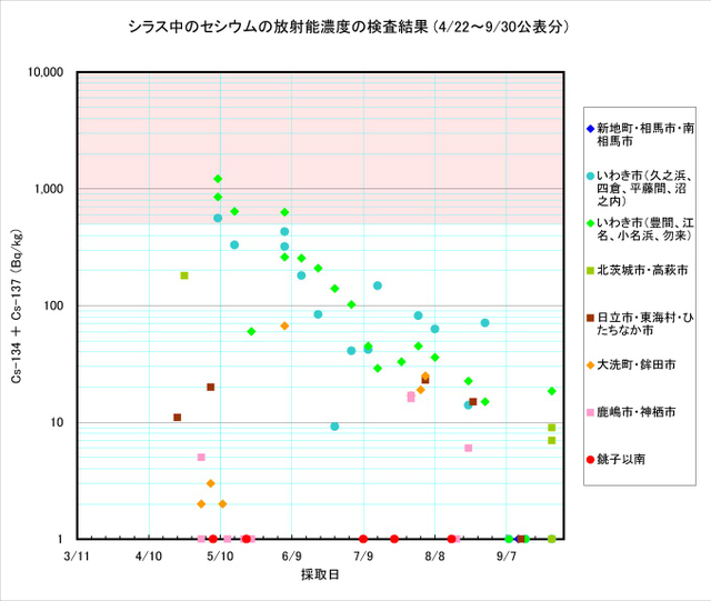110930_shirasu_graph