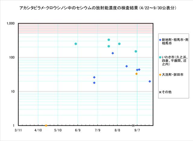 110930_shitabirame_graph