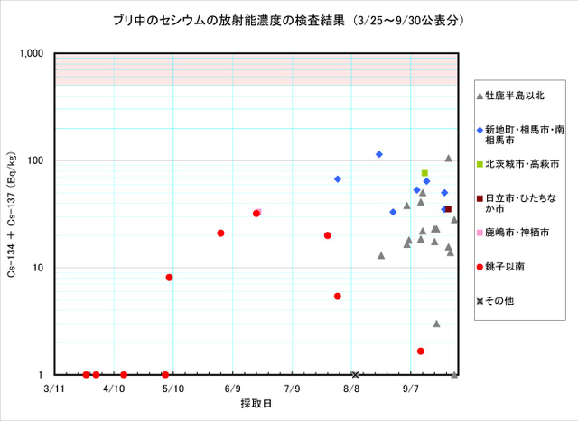 110930_buri_graph