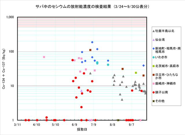 110930_saba_graph
