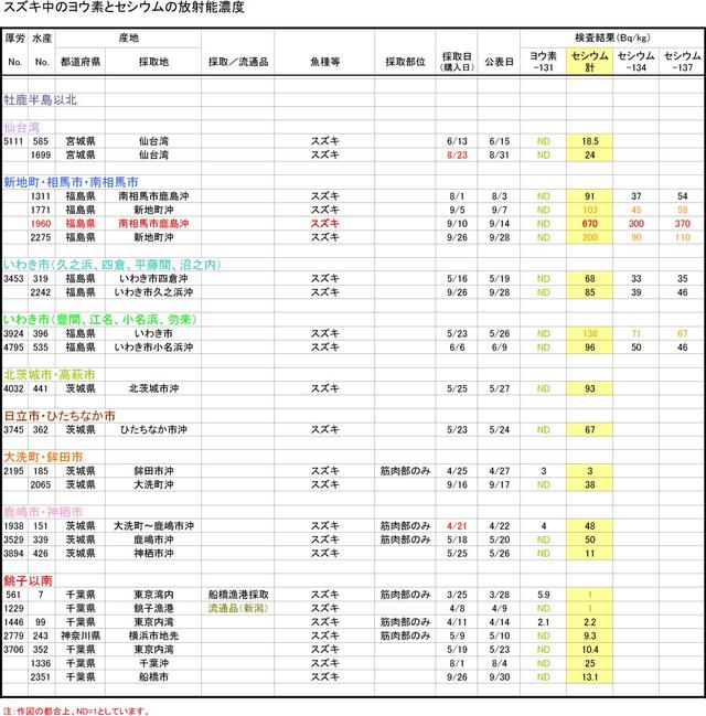 110930_suzuki_graph_2