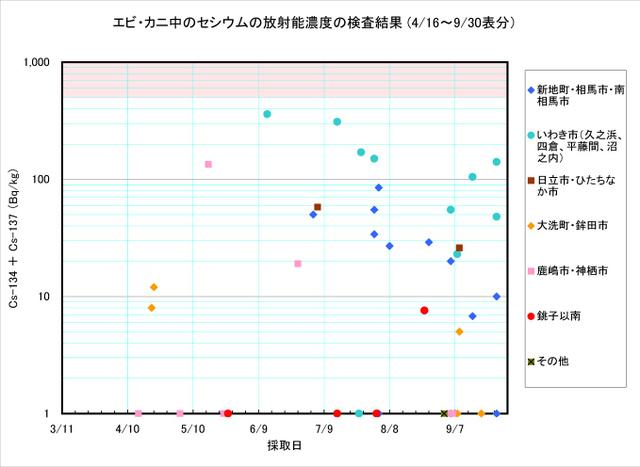 110930_ebi_kani_graph