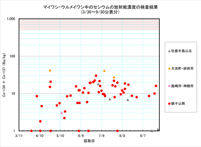 110930_maiwashi_graph