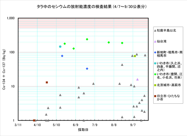 110930_tara_graph