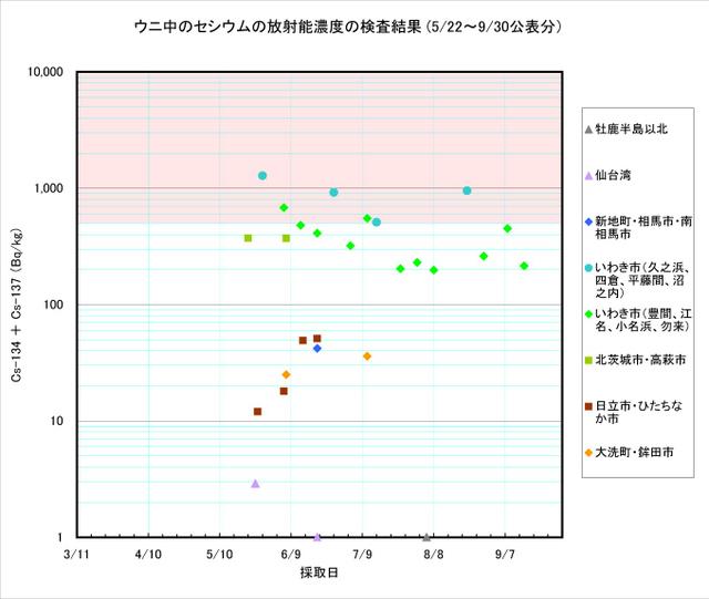 110930_uni_graph