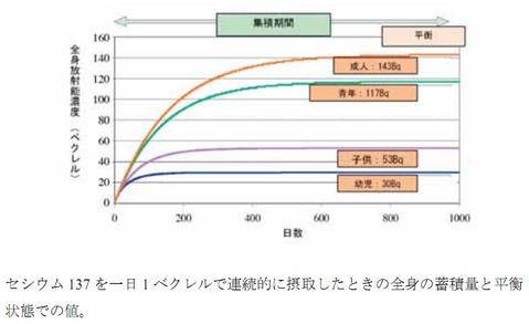 Cs137_chikuseki_2