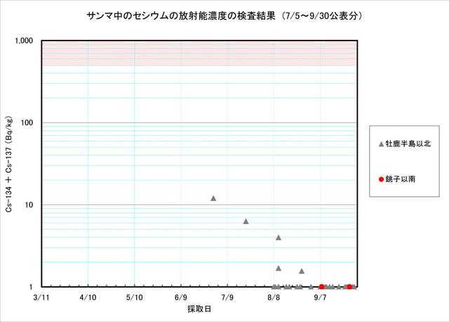 110930_sanma_graph