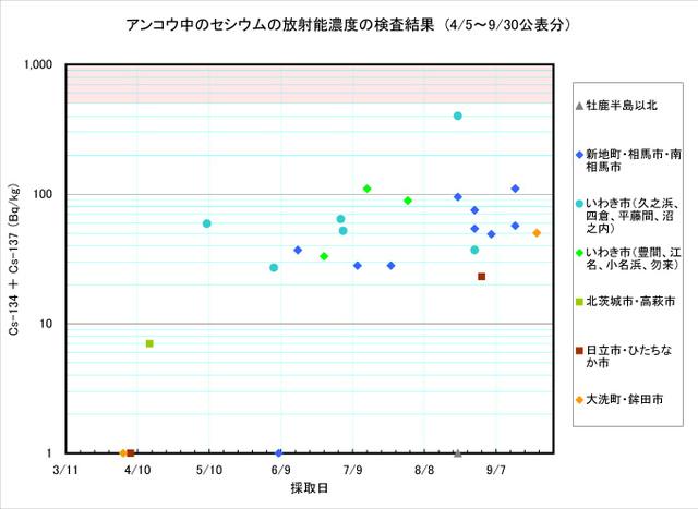 110930_ankou_graph