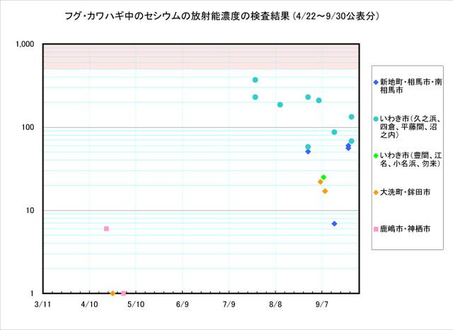 110930_fugu_graph