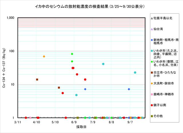 110930_ika_graph