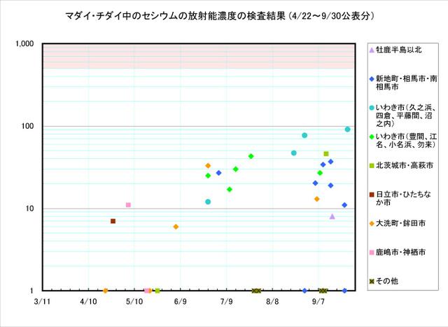 110930_madai_graph