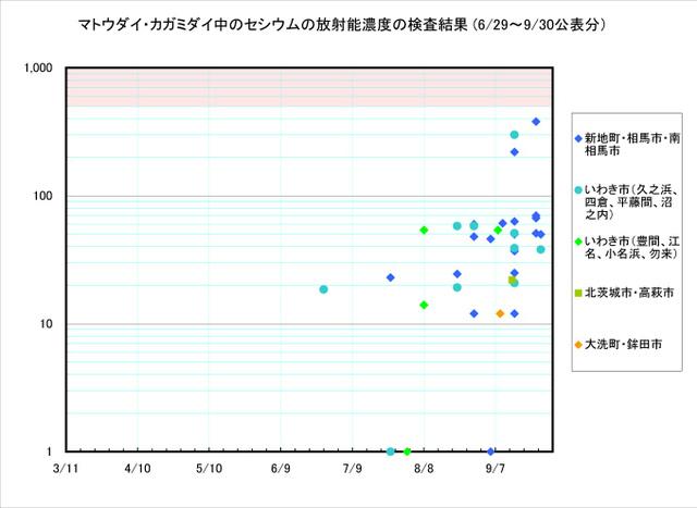 110930_matoudai_graph