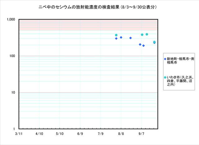 110930_nibe_graph