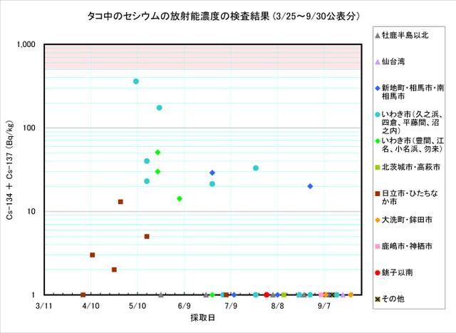 110930_tako_graph