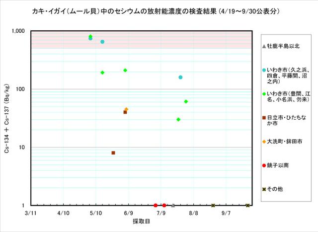 110930_kaki_graph