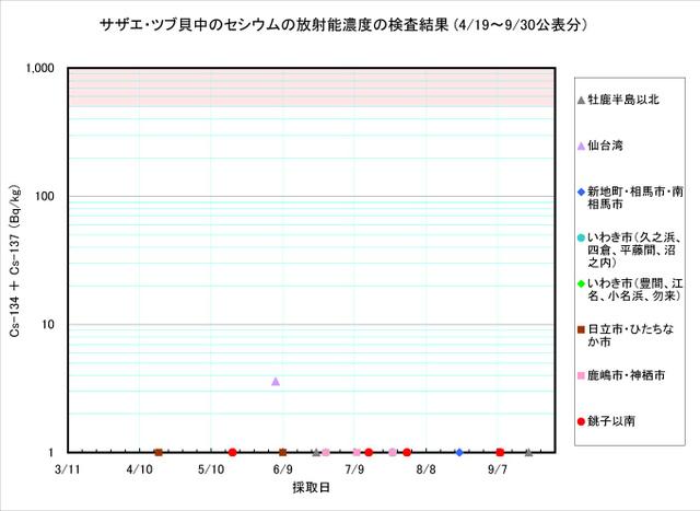 110930_tsubu_graph
