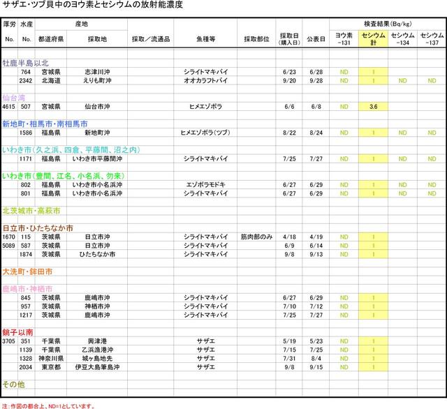 110930_tsubu_graph_2