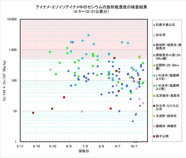 111031_ainame_graph