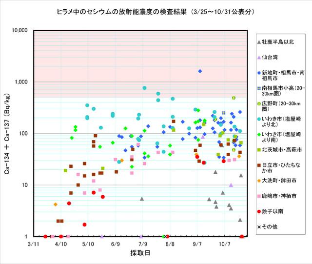 111031_hirame_graph