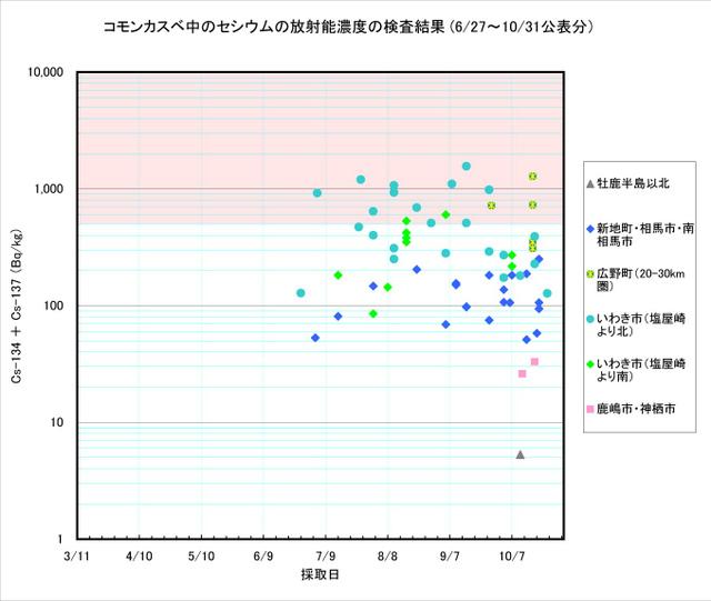 111031_kasube_graph