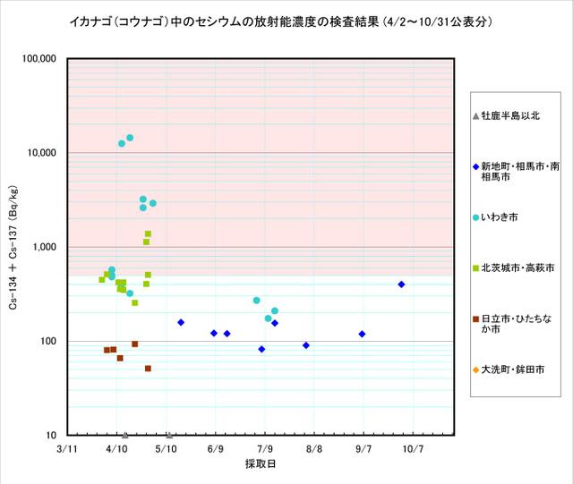 111031_kounago_graph