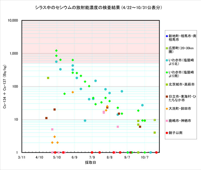 111031_shirasu_graph