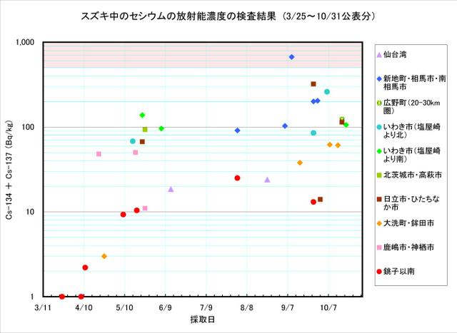111031_suzuki_graph