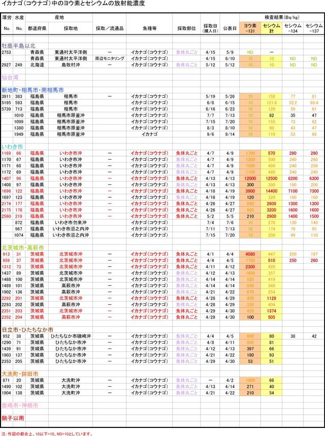 Kounago_graph_110930_2