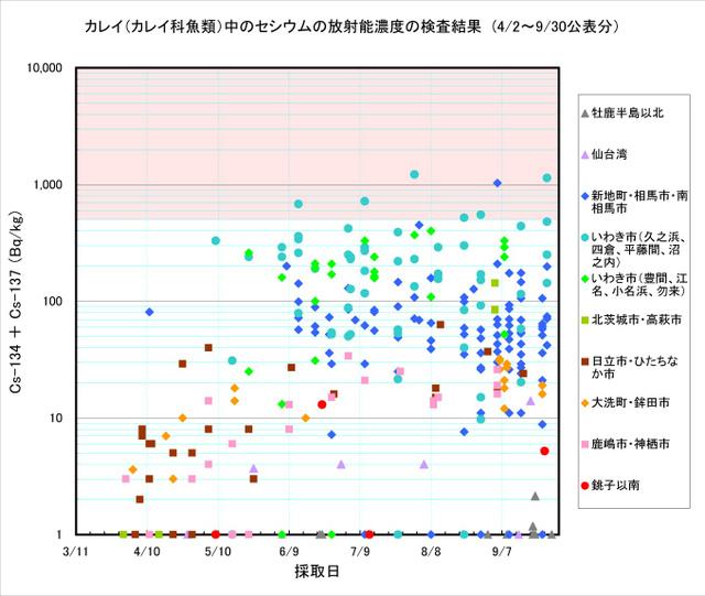 110930_karei_graph