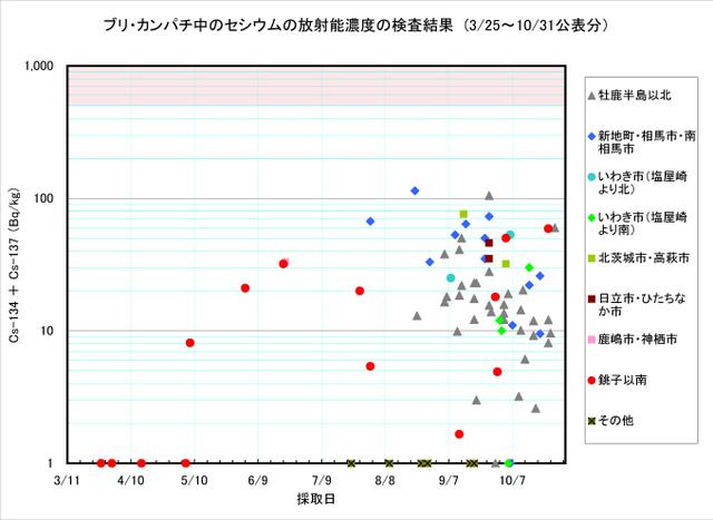 111031_buri_graph