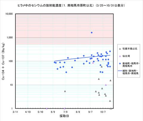 111031_hirame_graph_a1