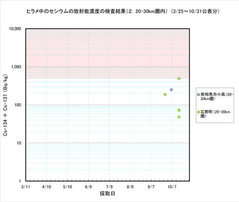 111031_hirame_graph_a2