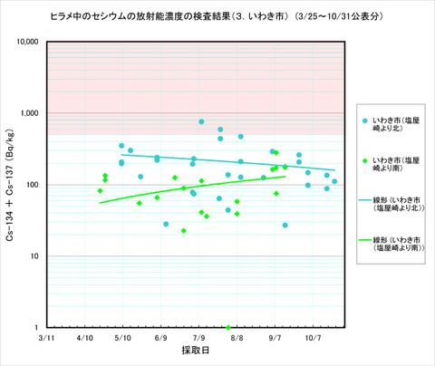111031_hirame_graph_a3_2