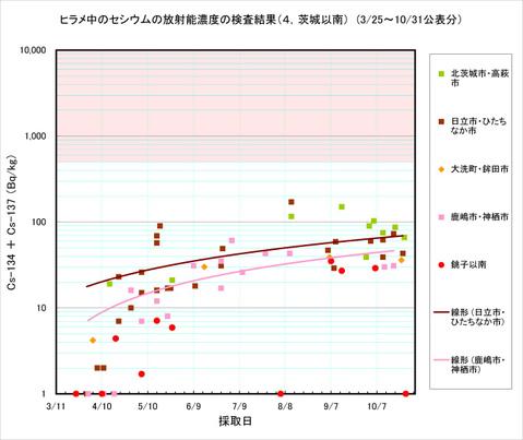 111031_hirame_graph_a4