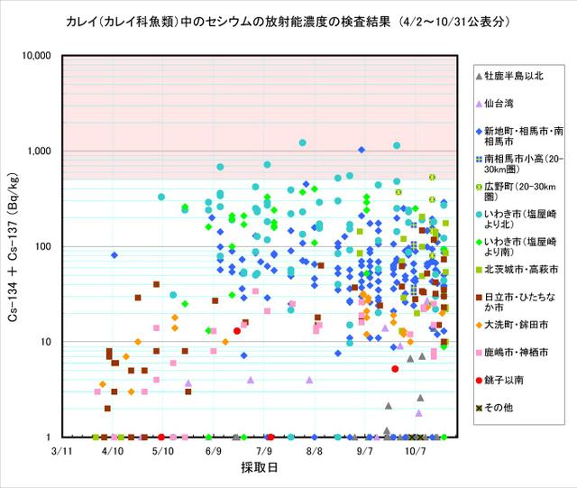 111031_karei_graph