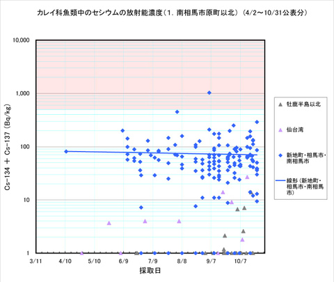 111031_karei_graph1