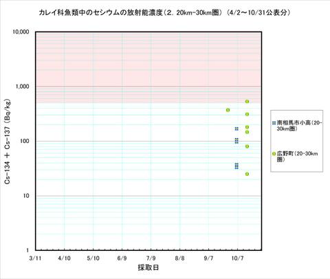111031_karei_graph2