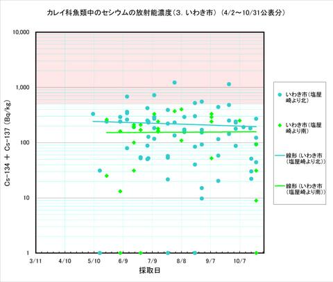 111031_karei_graph3