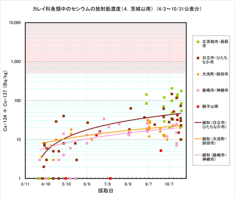 111031_karei_graph4