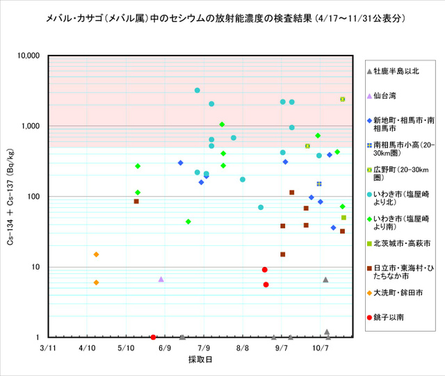 111031_mebaru_graph