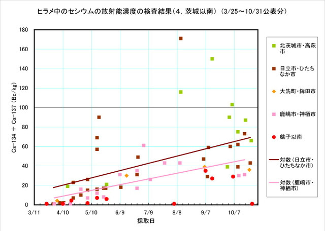 111031_hirame_graph10