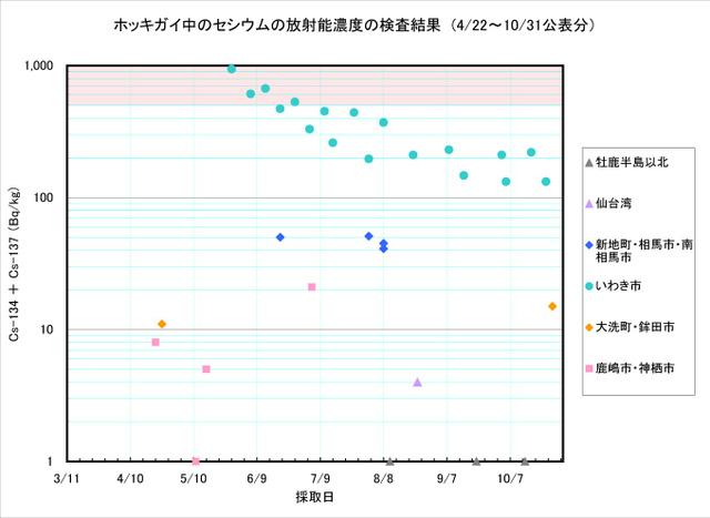 111031_hokkigai_graph